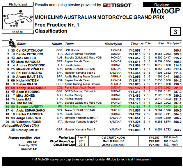classification-pdf-australiangp-fp1-bmp