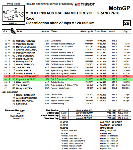 classification-pdf-australiangp-race-bmp