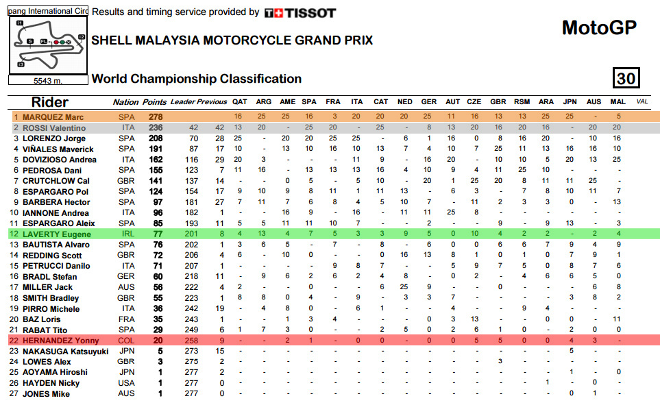 standings-sepang-colour-bmp
