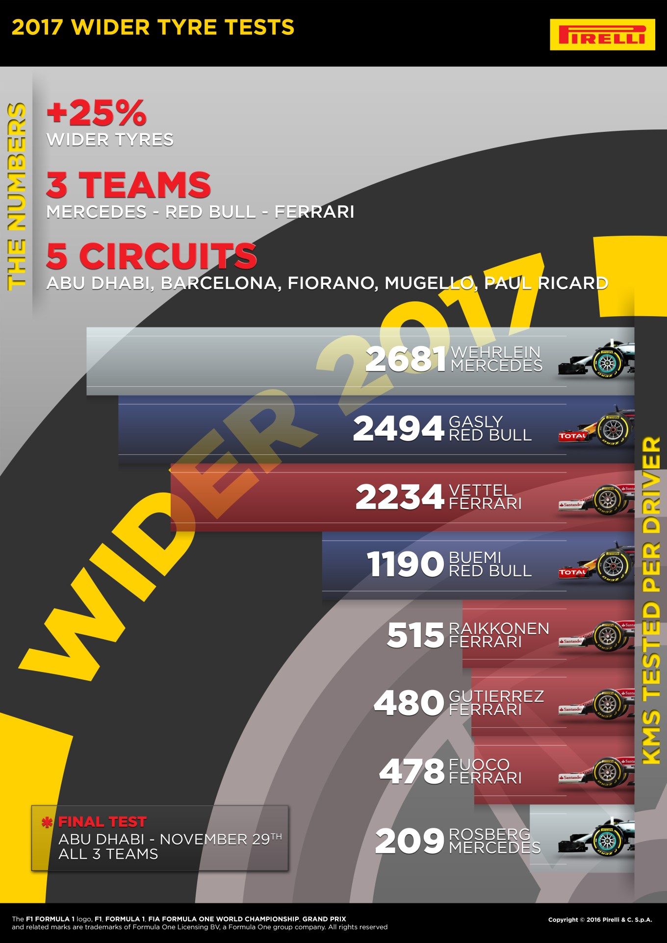 2017-tyre-tests