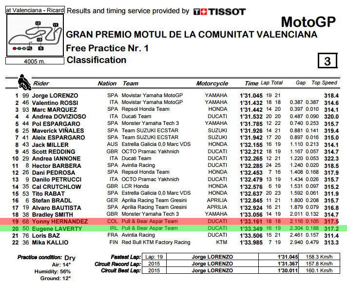 classification-pdf-valencia-gp-fp1-bmp
