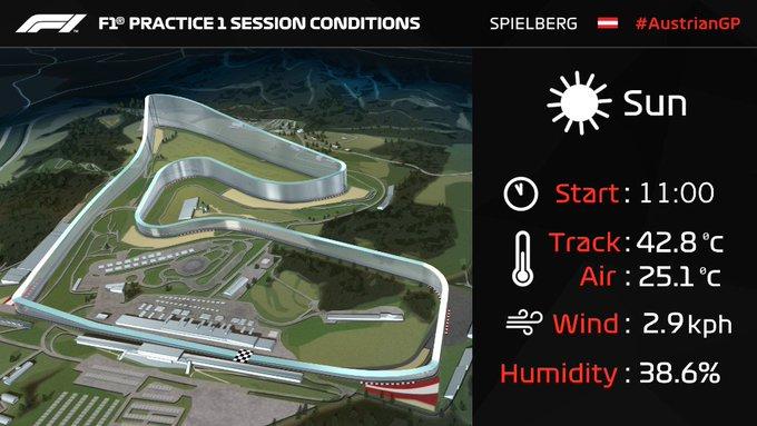 Classifica F1 - Prove Libere GP Austria - Meteo