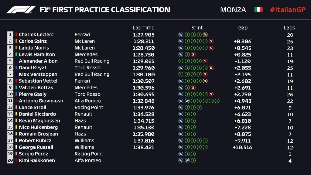 F1 Diretta - Prove Libere GP Italia a Monza - Classifica Tempi