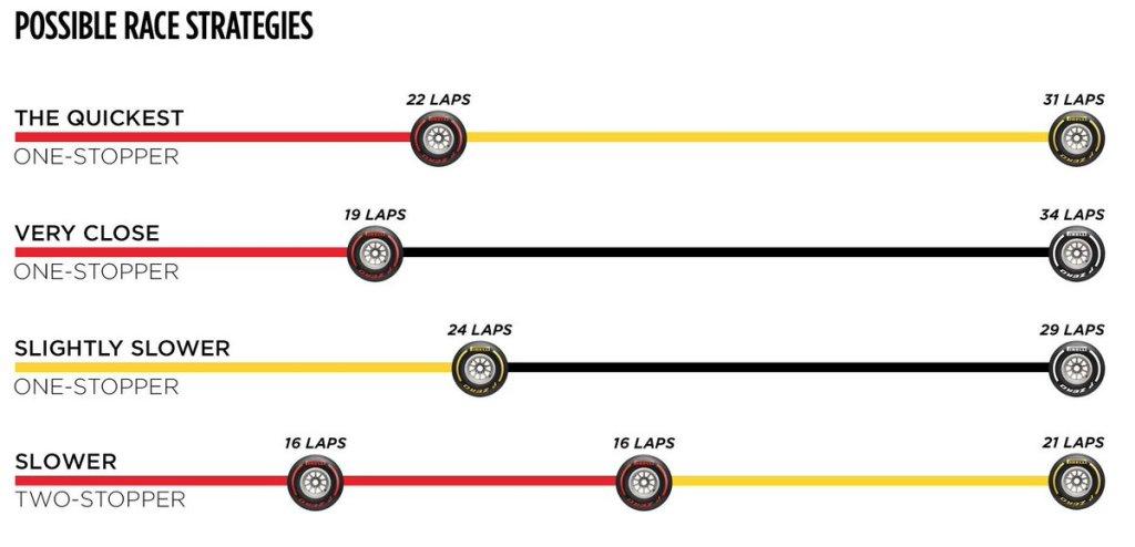 F1 Monza Live - Pirelli strategie