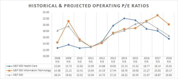 P/E ratios historical and projected of sp 500