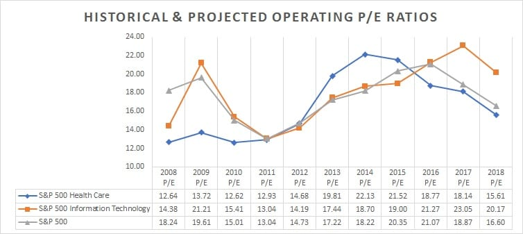 Historical and Project Operating PE Ratios