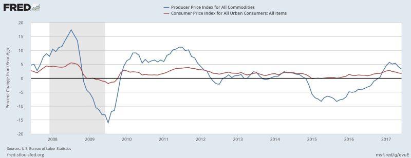 PPI CPI Inflation