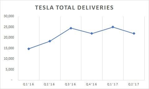 Tesla Total Deliveries