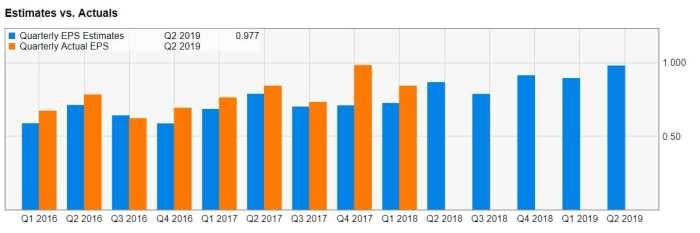 microsoft earnings estimates