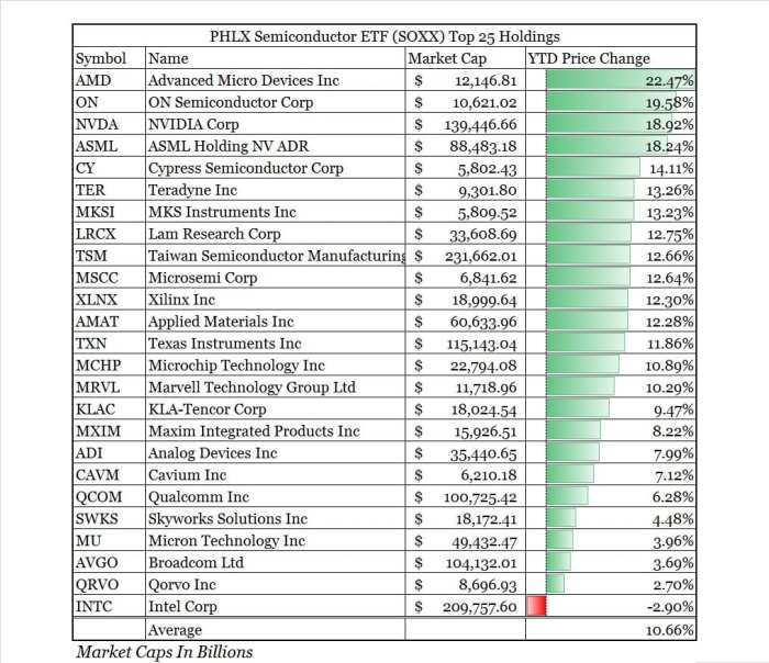 chipmaker stocks