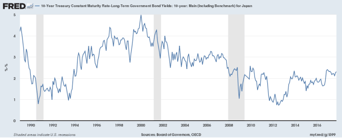 jgp yield and interest rates