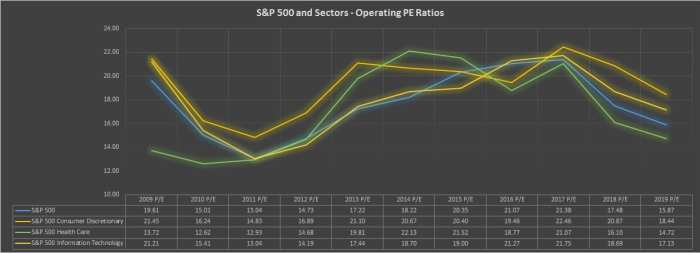 S&P 500 valuation