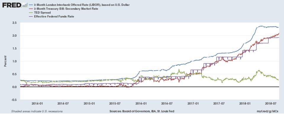 Libor rates