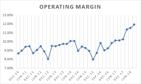 S&P 500 operating margins