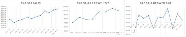 sales growth S&P 500