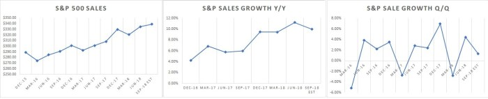 sales growth S&P 500