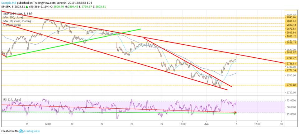 S&P 500, spy june 4