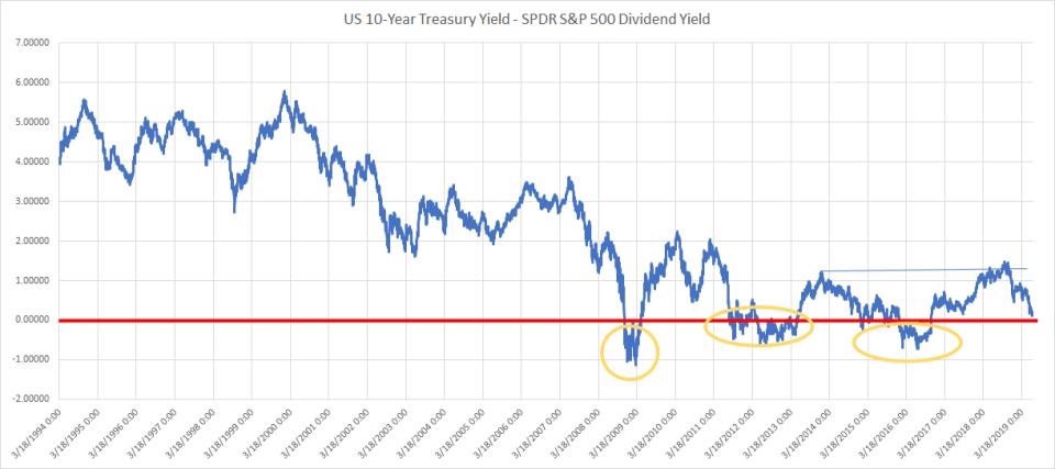 S&P 500 yield versus 10 year treasury