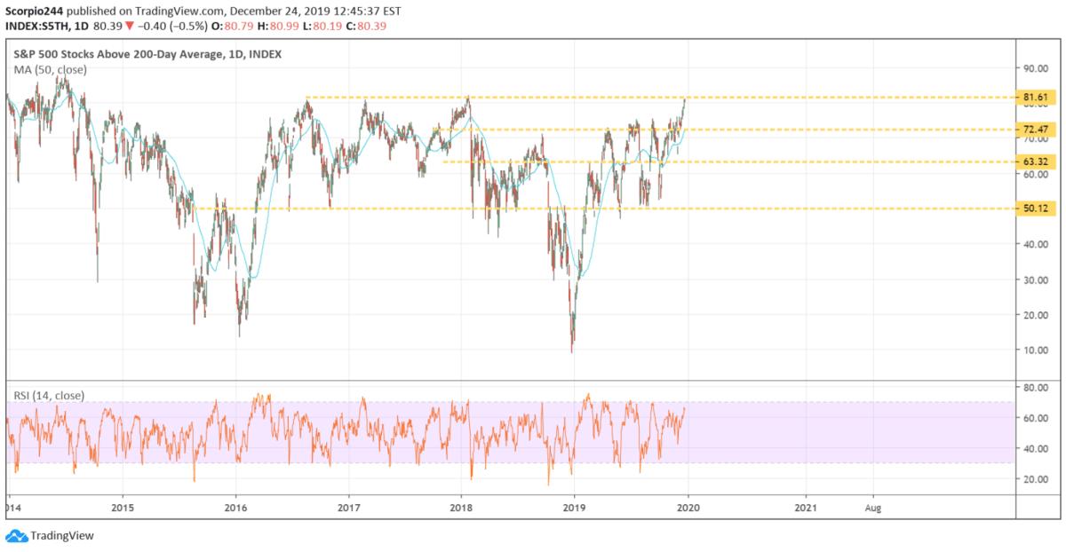 stocks voer 200 day