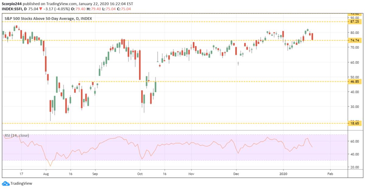S&P 500 50 dma
