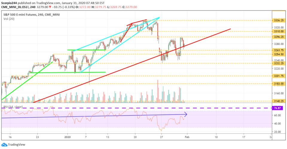 es S&P 500