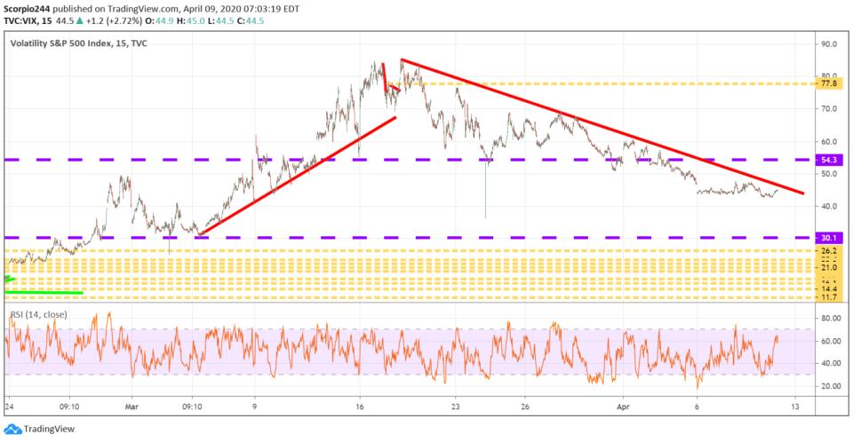 S&P 500 , spy