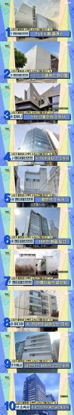 """YG, top office building by stars... """"Estimated price of about 180 billion won"""""""