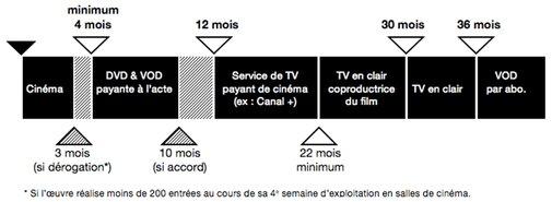 Chronologie des Médias : 2 amendements pour relancer le marché de la VOD ?