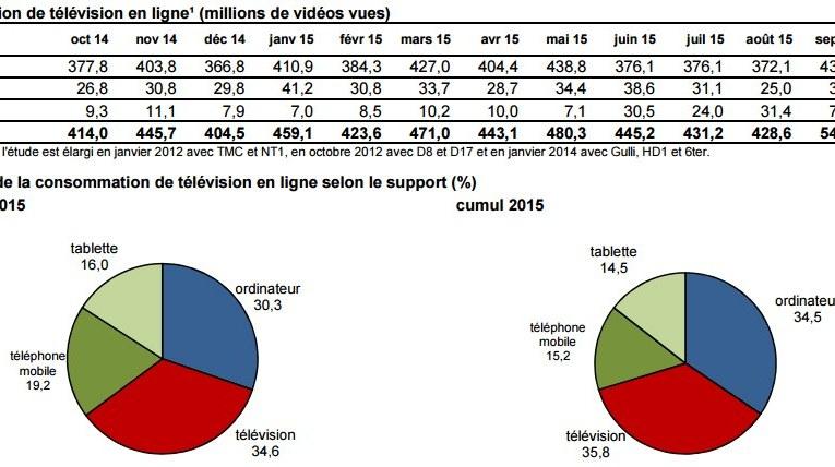 Plus de 100 millions de vidéos vues sur mobile en septembre 2015, selon le baromètre du CNC