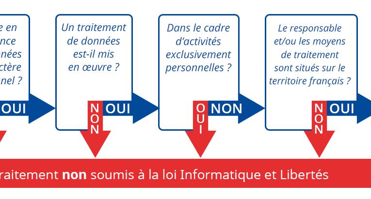 Informatique et Libertés : suis-je concerné ?