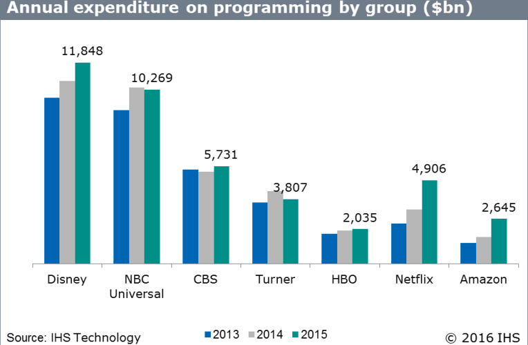 OTT outspending most linear broadcasters