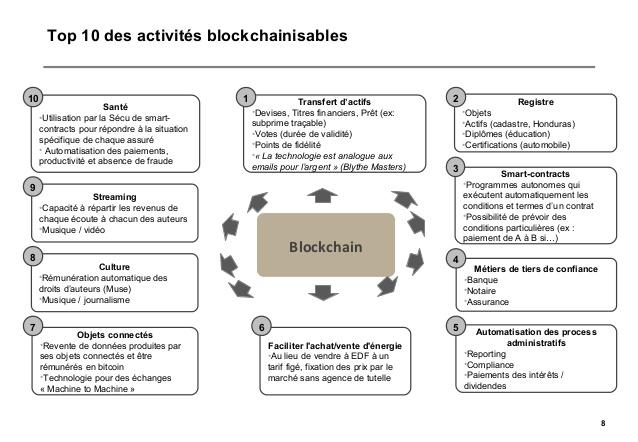 La blockchain dans l'industrie culturelle