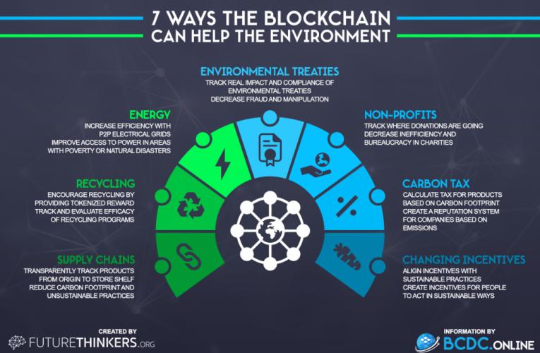 Blockchain et environnement