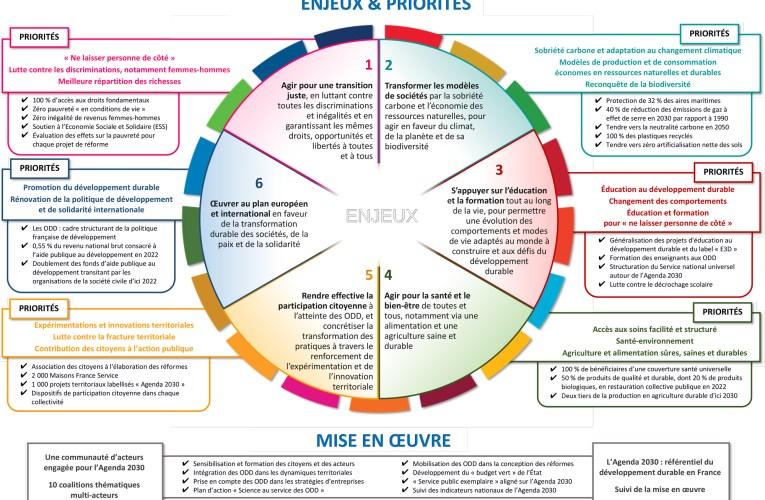 Stratégie de la France pour le développement durable