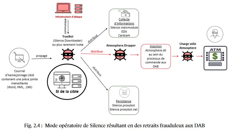 Rapport de l'ANSSI sur le groupe de cybercriminels Silence