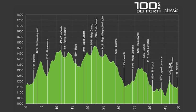 foto del profilo altimetrico della 100 km dei forti Classic