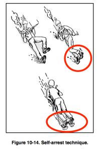 A US military manual showing ice-axe self-arrest. Note the toes are used to dig in because the climber is not wearing crampons