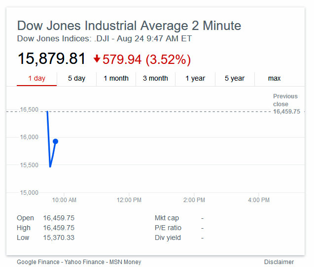Dow Opens Sharply Lower