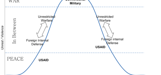 Spectrum of War and Peace (2008)