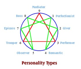 Enneagram of Personality Types