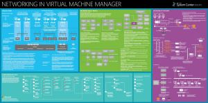 Poster : System Center 2012 SP1 Virtual Machine Manager