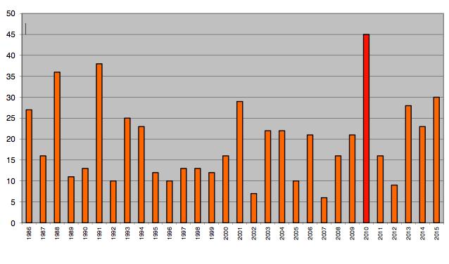 Morti in valanga dal 1986