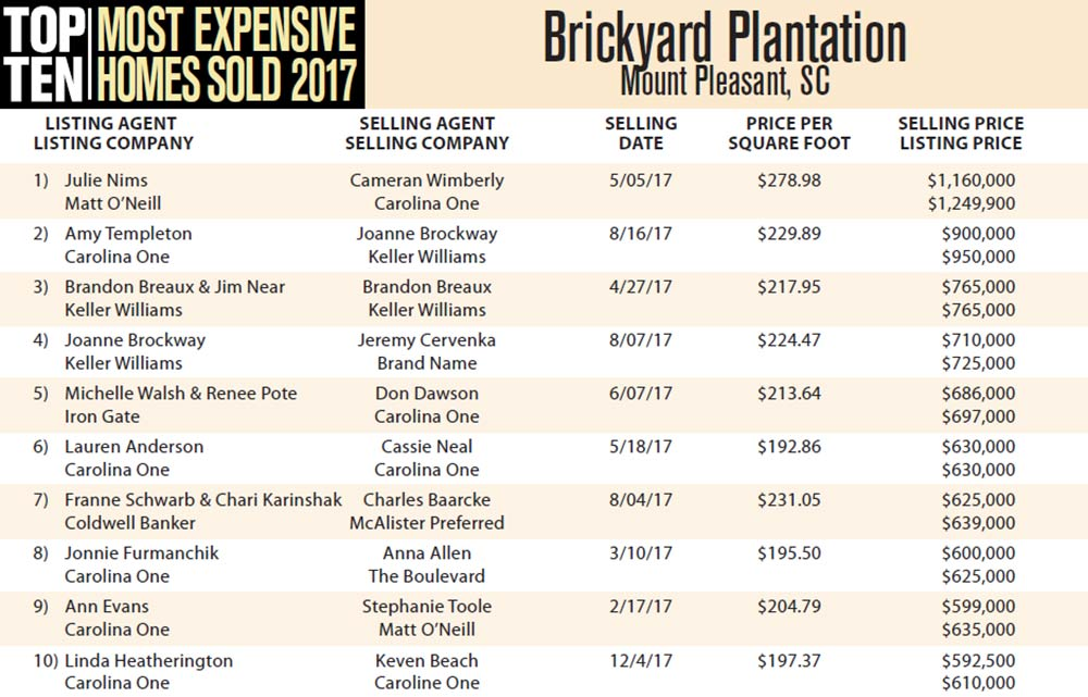 2017 Top Ten Most Expensive Homes Sold in Brickyard Plantation, Mount Pleasant, South Carolina