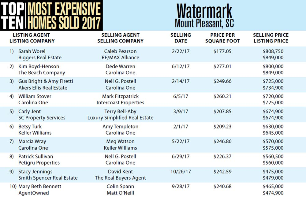 Top Ten Most Expensive Homes Sold in 2017 in Watermark, Mount Pleasant, South Carolina