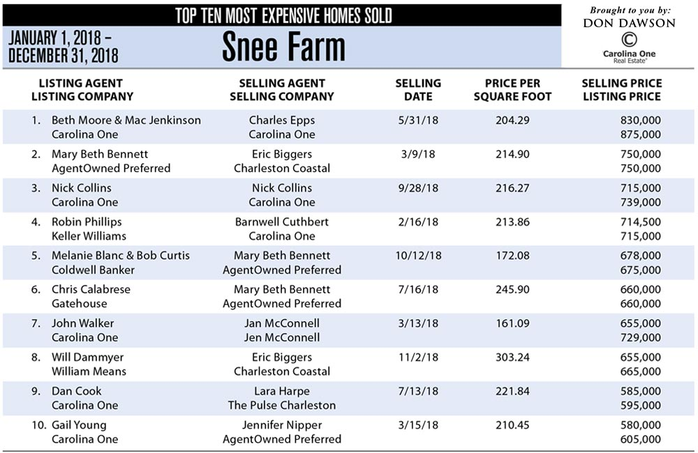 2018 Snee Farm - Top Ten Most Expensive Homes Sold