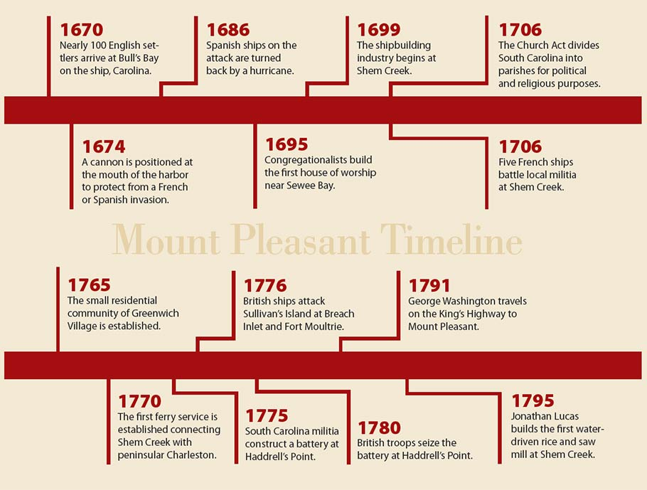 Mount Pleasant timeline from 1670 to 1795.