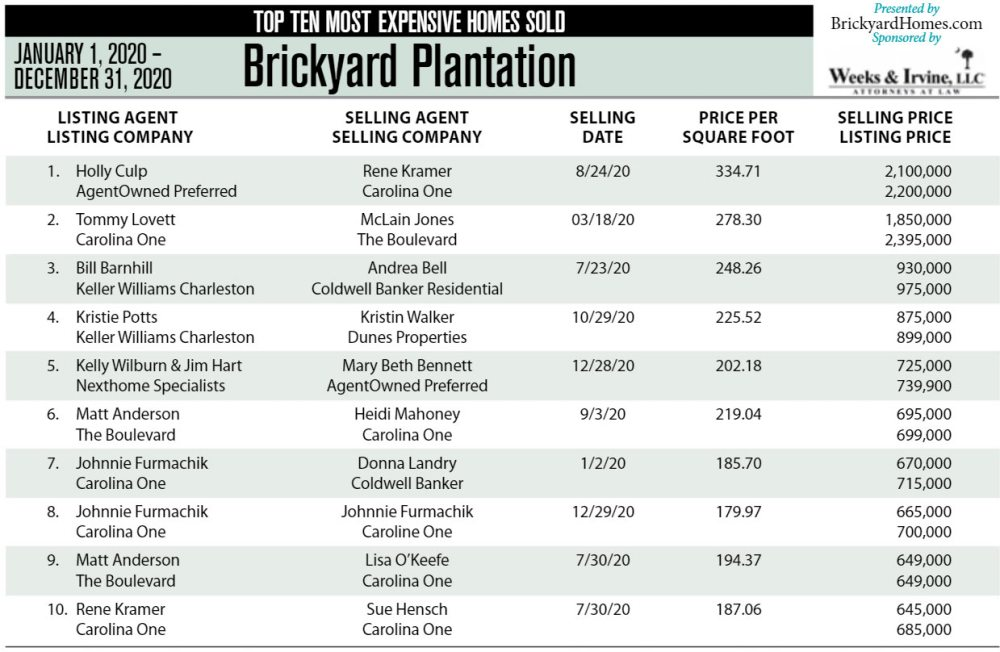 2020 Top 10 Most Expensive Homes Sold in Brickyard Plantation, Mount Pleasant, SC