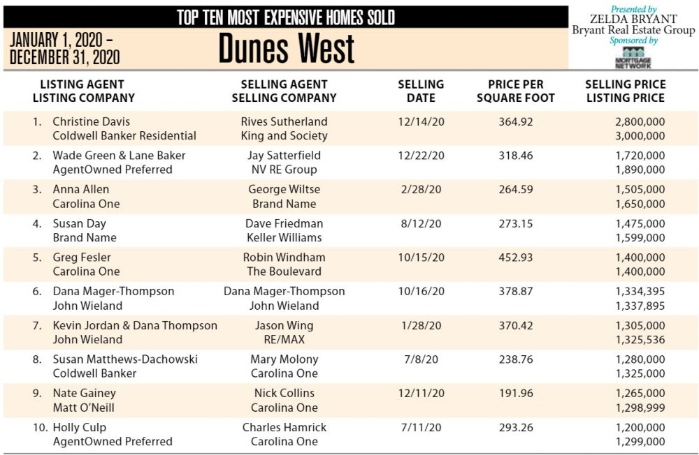 2020 Dunes West Top 10 Most Expensive Homes Sold
