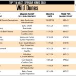 2020 Wild Dunes Top 10 Most Expensive Homes Sold