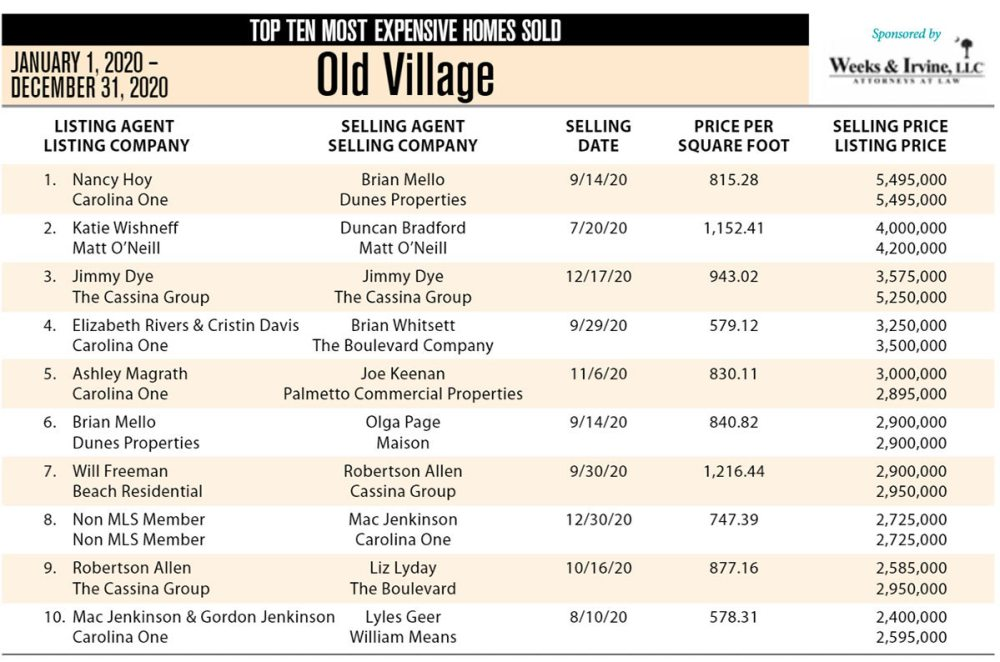 2020 Old Village, Mount Pleasant Top Ten Most Expensive Homes Sold